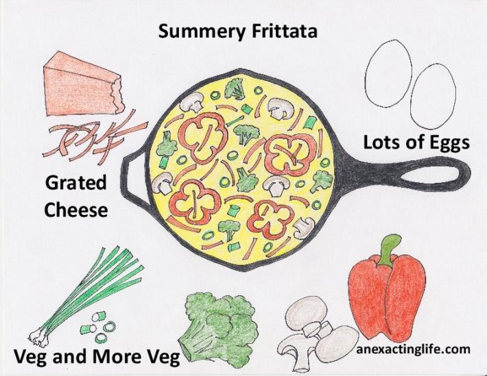 Homemade Frittata Infographic