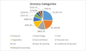 Grocery Categories 2015