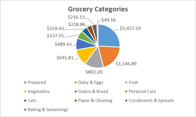 grocery categories 2015 an exacting life