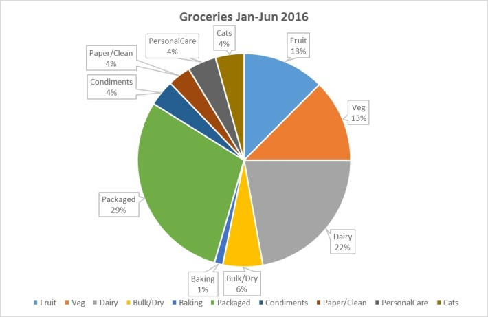 Grocery Chart 2016_06