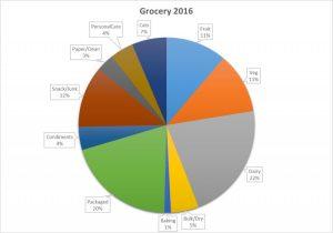 Grocery Spending 2016